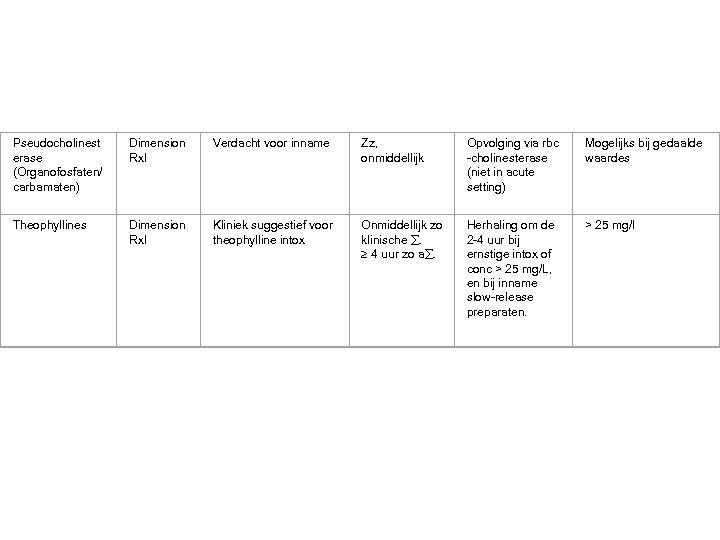 Pseudocholinest erase (Organofosfaten/ carbamaten) Dimension Rxl Verdacht voor inname Zz, onmiddellijk Opvolging via rbc