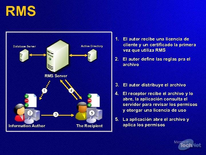 RMS Active Directory Database Server 1. El autor recibe una licencia de cliente y