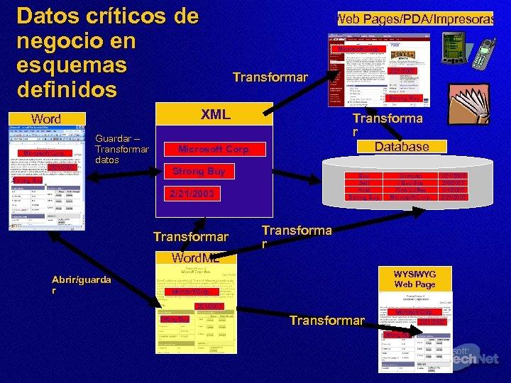 Datos críticos de negocio en esquemas definidos 2/21/2003 Microsoft Corp. Guardar – Transformar datos