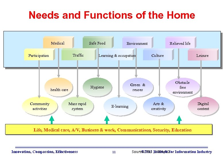 Needs and Functions of the Home Medical Safe Food Traffic Participation Learning & occupation