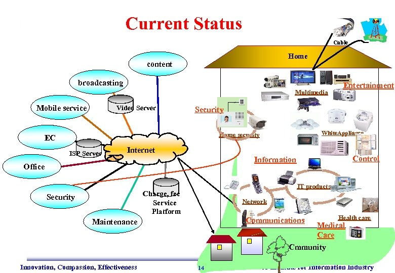 Current Status Cable Home content broadcasting Multimedia Mobile service Video Server Security White. Appliance
