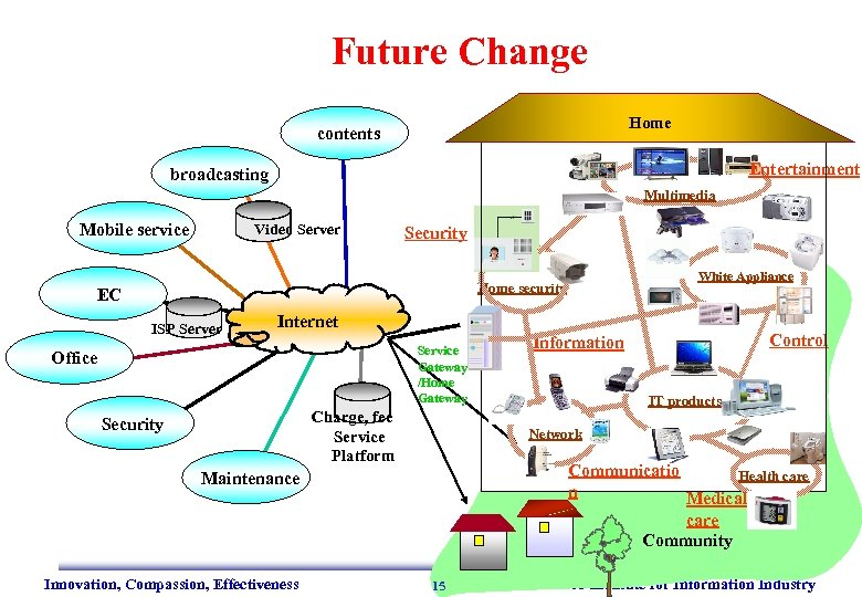 Future Change 家庭 Home contents Entertainment broadcasting Multimedia Mobile service Video Server Security White