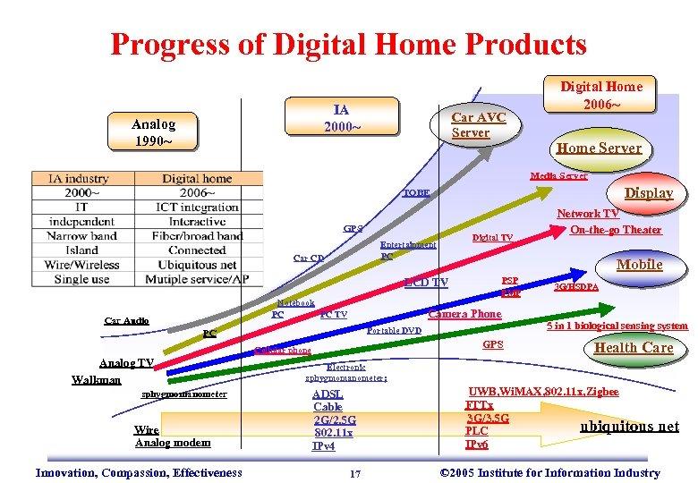 Progress of Digital Home Products IA 2000~ Analog 1990~ Car AVC Server Digital Home