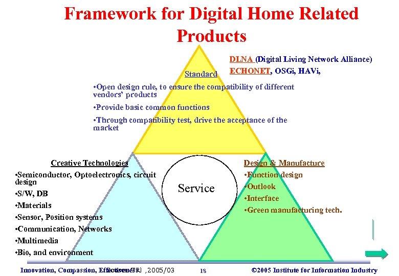 Framework for Digital Home Related Products Standard DLNA (Digital Living Network Alliance) ECHONET, OSGi,