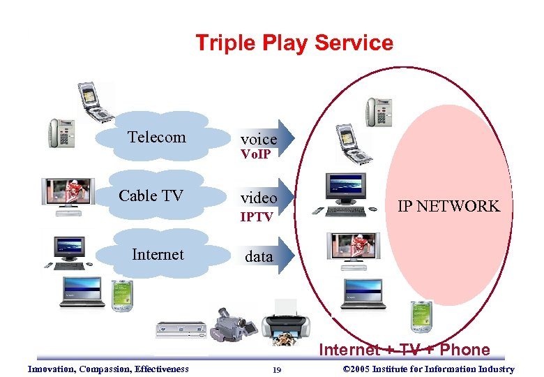 Triple Play Service Telecom voice Vo. IP TV Cable video Internet data IPTV IP