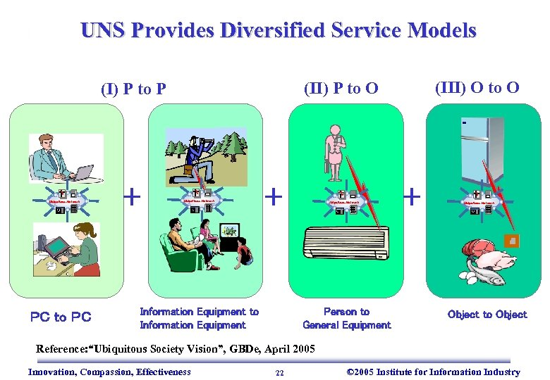 UNS Provides Diversified Service Models Ubiquitous Network PC to PC + (III) O to