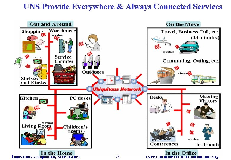UNS Provide Everywhere & Always Connected Services Innovation, Compassion, Effectiveness 23 © 2005 Institute