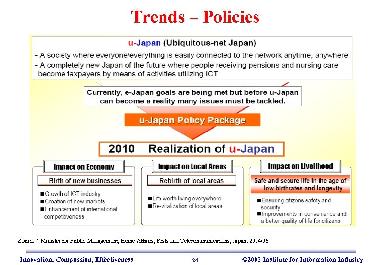 Trends – Policies Source:Minister for Public Management, Home Affairs, Posts and Telecommunications, Japan, 2004/06