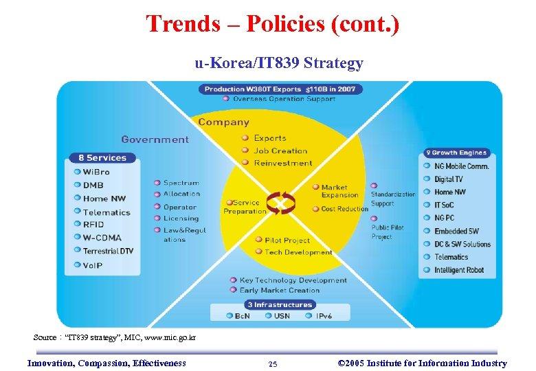"Trends – Policies (cont. ) u-Korea/IT 839 Strategy Source:""IT 839 strategy"", MIC, www. mic."