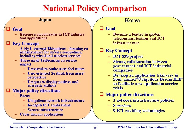 National Policy Comparison Japan Korea q Goal – Become a leader in global telecommunication