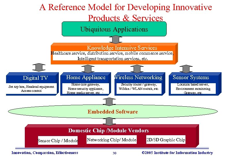 A Reference Model for Developing Innovative Products & Services Ubiquitous Applications Knowledge Intensive Services