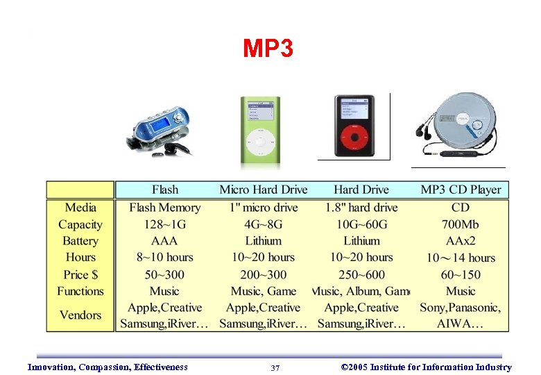 MP 3 Innovation, Compassion, Effectiveness 37 © 2005 Institute for Information Industry
