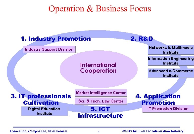 Operation & Business Focus 1. Industry Promotion 2. R&D Networks & Multimedia Institute Industry