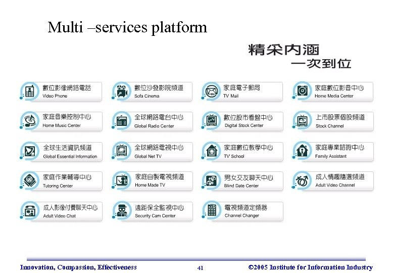 Multi –services platform Innovation, Compassion, Effectiveness 41 © 2005 Institute for Information Industry