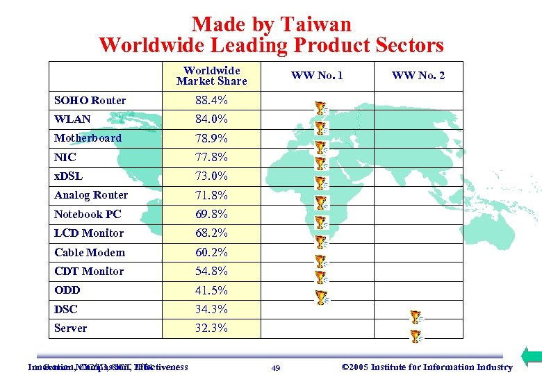 Made by Taiwan Worldwide Leading Product Sectors Worldwide Market Share SOHO Router 84. 0%