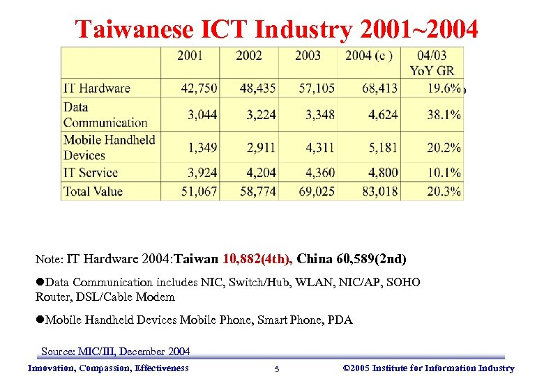 Taiwanese ICT Industry 2001~2004 Unit: Millions USD Note: IT Hardware 2004: Taiwan 10, 882(4