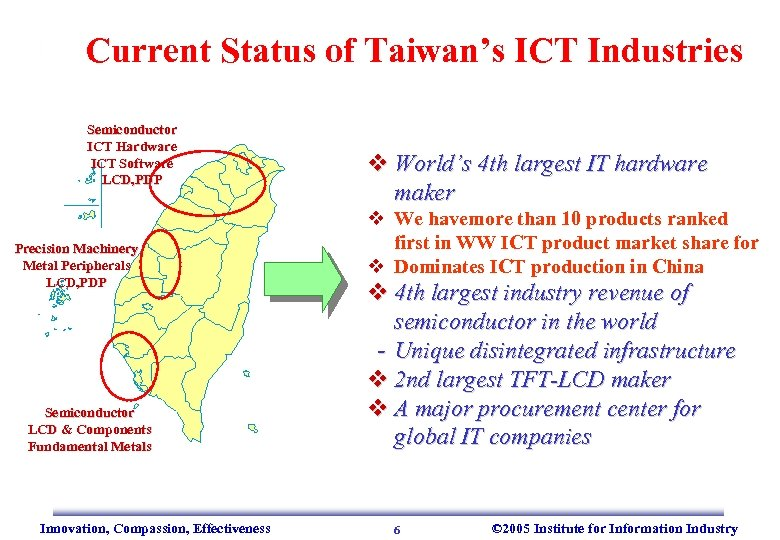 Current Status of Taiwan's ICT Industries Semiconductor ICT Hardware ICT Software LCD, PDP Precision