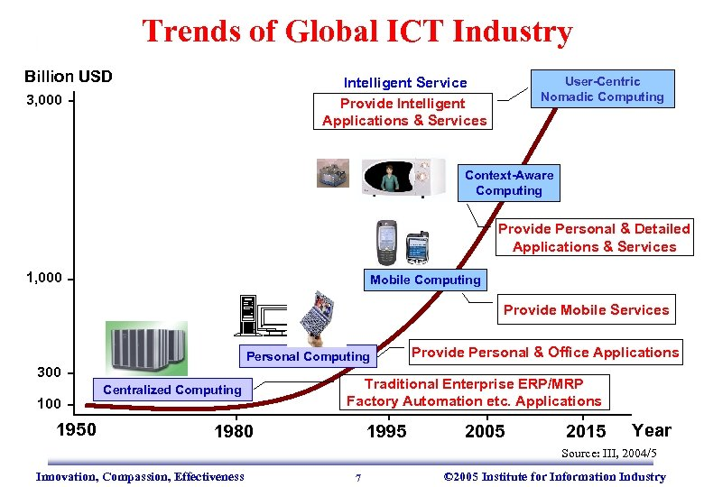 Trends of Global ICT Industry Billion USD Intelligent Service Provide Intelligent Applications & Services