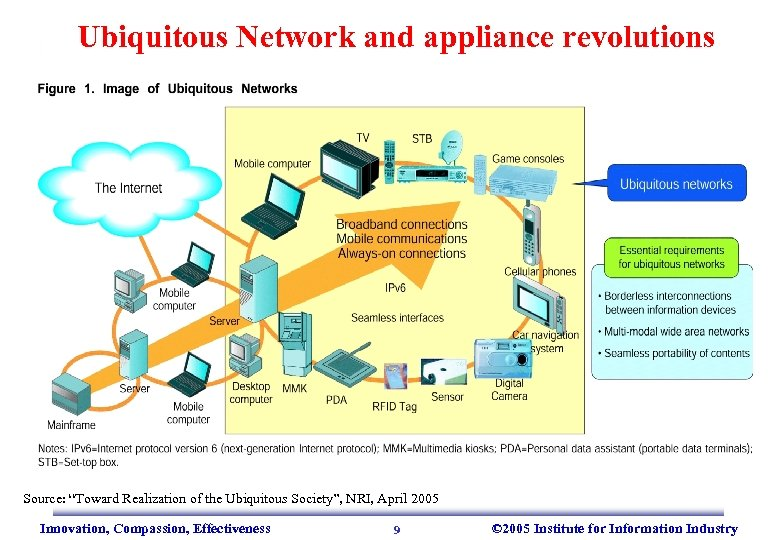 """Ubiquitous Network and appliance revolutions Source: """"Toward Realization of the Ubiquitous Society"""", NRI, April"""