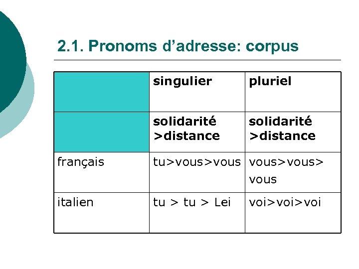 2. 1. Pronoms d'adresse: corpus singulier pluriel solidarité >distance français tu>vous> vous italien tu