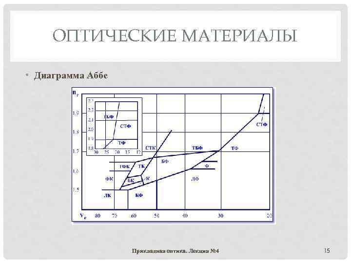 ОПТИЧЕСКИЕ МАТЕРИАЛЫ • Диаграмма Аббе Прикладная оптика. Лекция № 4 15