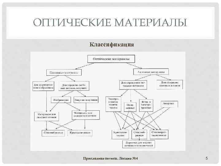 ОПТИЧЕСКИЕ МАТЕРИАЛЫ Классификация Прикладная оптика. Лекция № 4 5