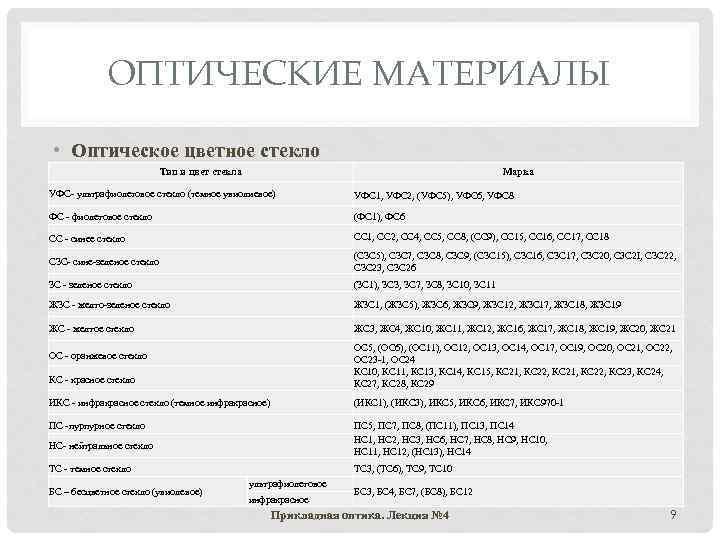 ОПТИЧЕСКИЕ МАТЕРИАЛЫ • Оптическое цветное стекло Тип и цвет стекла Марка УФС- ультрафиолетовое стекло