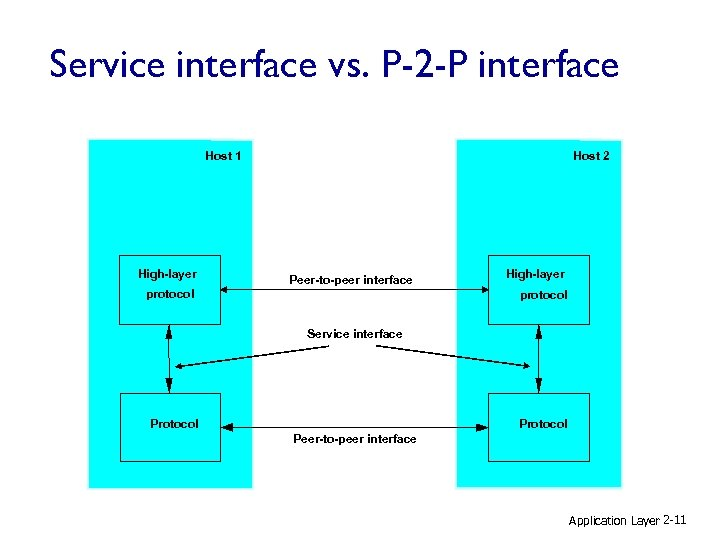 Service interface vs. P-2 -P interface Host 1 High-layer Host 2 Peer-to-peer interface protocol