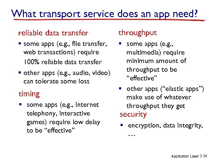 What transport service does an app need? reliable data transfer throughput § some apps