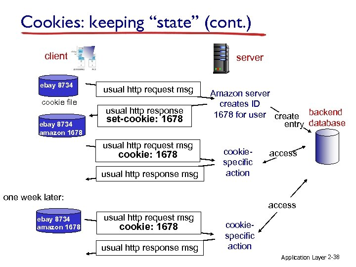 """Cookies: keeping """"state"""" (cont. ) client ebay 8734 cookie file ebay 8734 amazon 1678"""