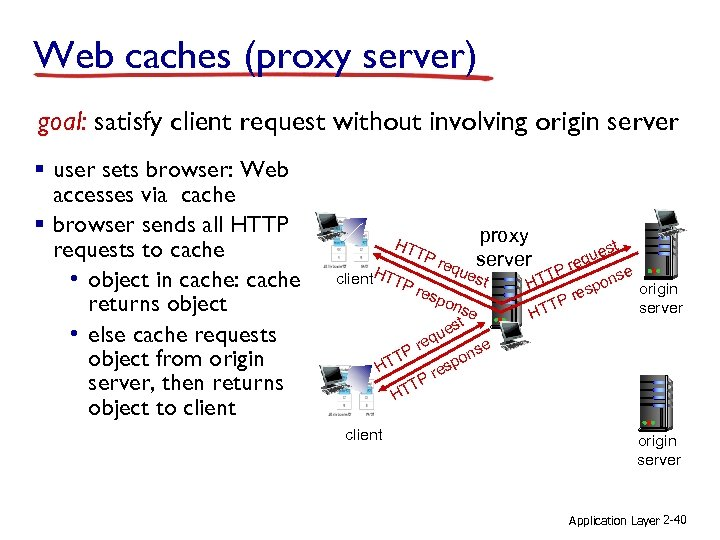 Web caches (proxy server) goal: satisfy client request without involving origin server § user