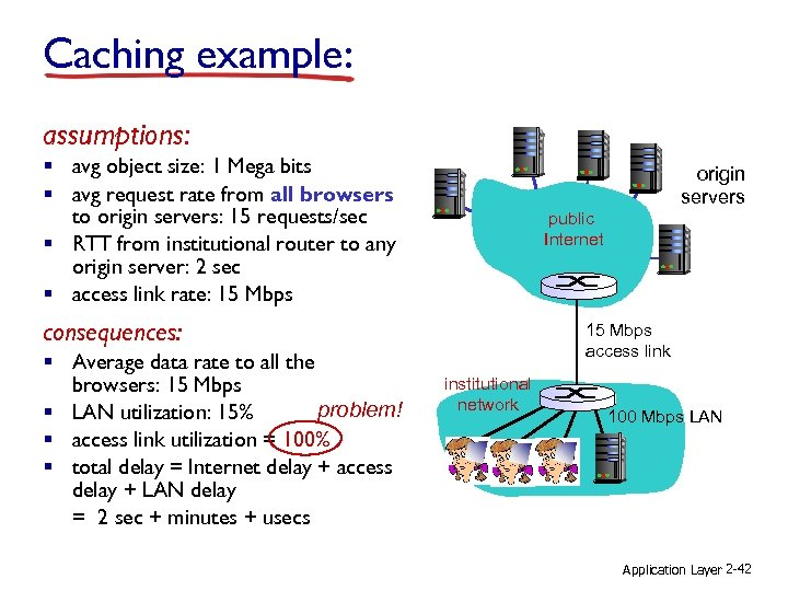 Caching example: assumptions: § avg object size: 1 Mega bits § avg request rate