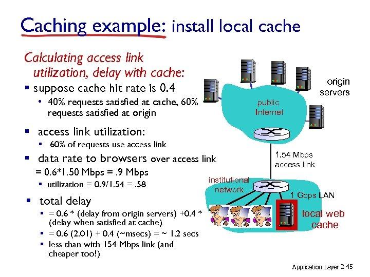 Caching example: install local cache Calculating access link utilization, delay with cache: origin servers