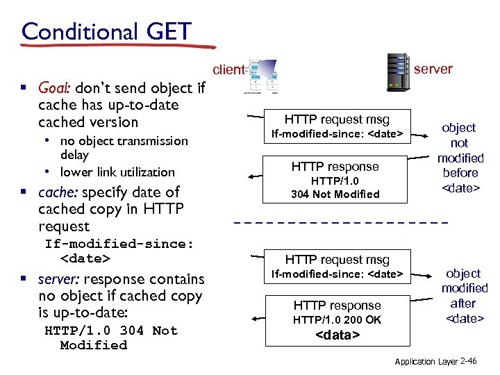 Conditional GET server client § Goal: don't send object if cache has up-to-date cached