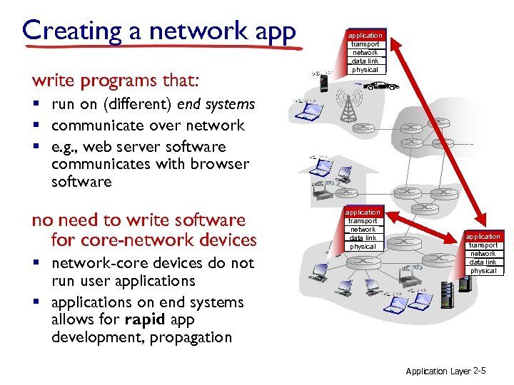 Creating a network app write programs that: application transport network data link physical §
