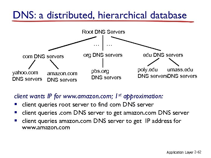 DNS: a distributed, hierarchical database Root DNS Servers … com DNS servers yahoo. com