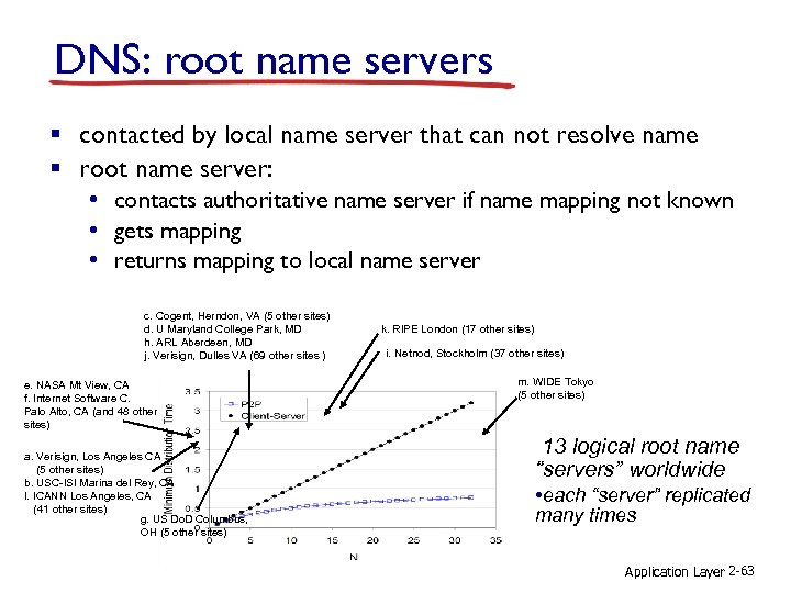 DNS: root name servers § contacted by local name server that can not resolve