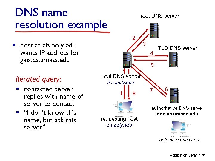 DNS name resolution example root DNS server 2 § host at cis. poly. edu