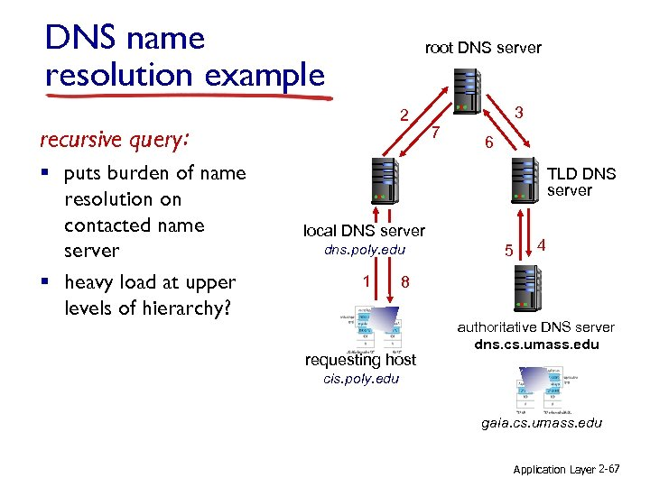 DNS name resolution example root DNS server 2 recursive query: § puts burden of