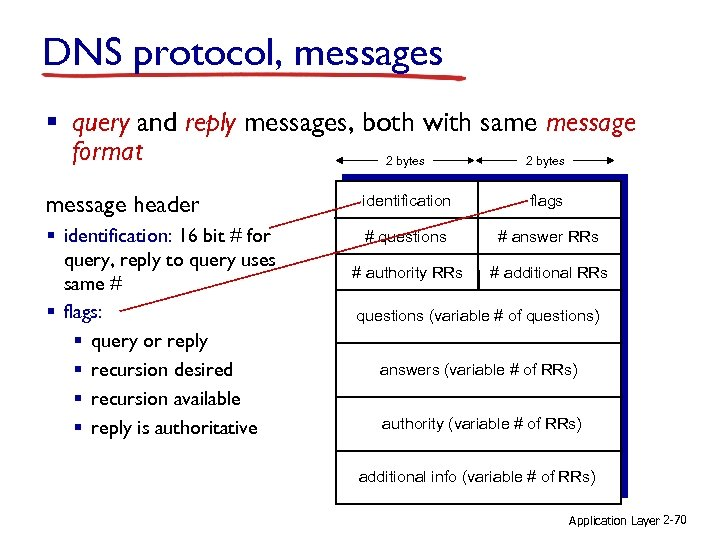 DNS protocol, messages § query and reply messages, both with same message format 2