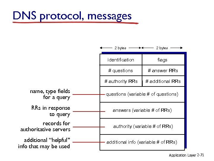 DNS protocol, messages 2 bytes identification flags # questions # answer RRs # authority