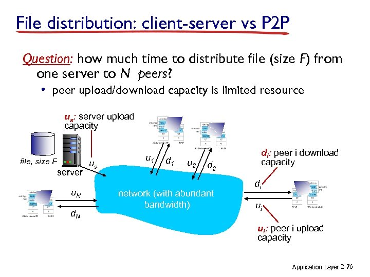 File distribution: client-server vs P 2 P Question: how much time to distribute file