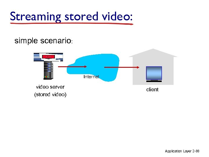 Streaming stored video: simple scenario: Internet video server (stored video) client Application Layer 2