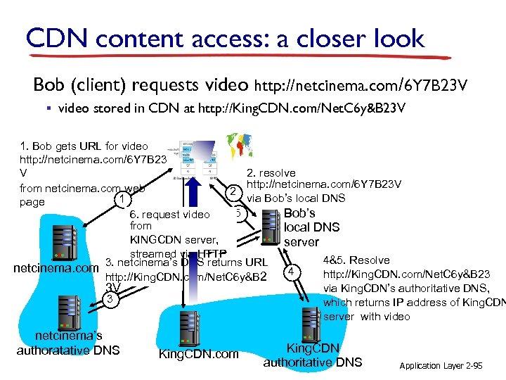CDN content access: a closer look Bob (client) requests video http: //netcinema. com/6 Y