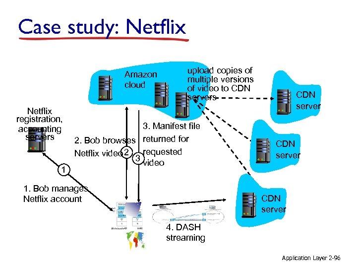 Case study: Netflix Amazon cloud Netflix registration, accounting servers 1 upload copies of multiple