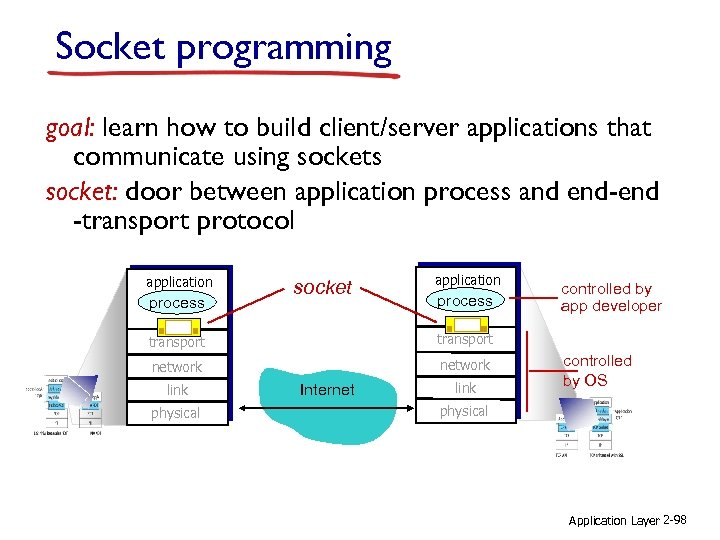 Socket programming goal: learn how to build client/server applications that communicate using sockets socket: