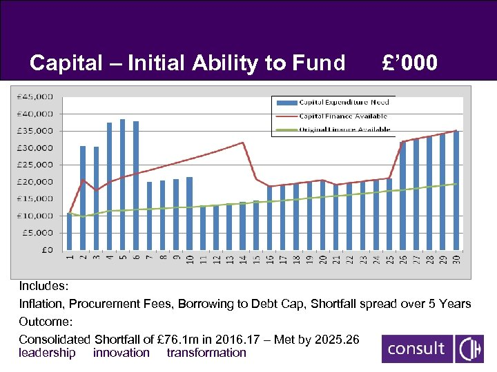 Capital – Initial Ability to Fund £' 000 Includes: Inflation, Procurement Fees, Borrowing to