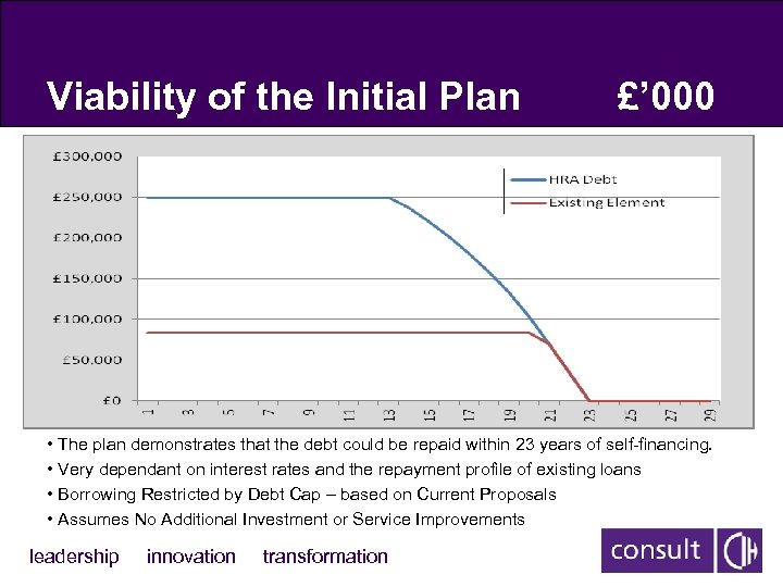 Viability of the Initial Plan £' 000 • The plan demonstrates that the debt
