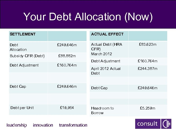 Your Debt Allocation (Now) SETTLEMENT ACTUAL EFFECT Debt Allocation £ 249. 646 m Subsidy