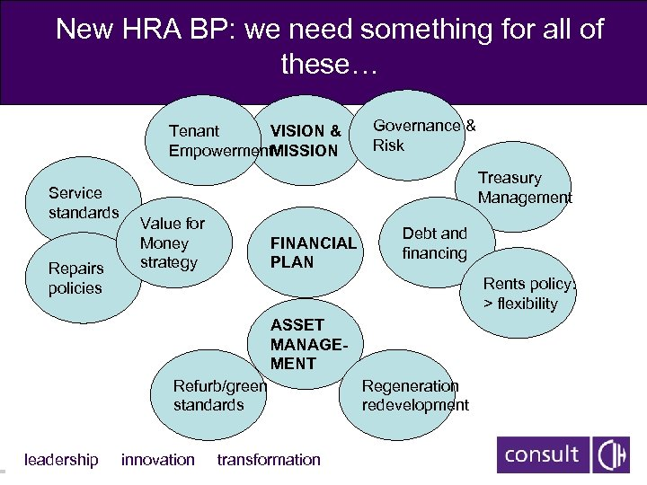 New HRA BP: we need something for all of these… Tenant VISION & Empowerment.